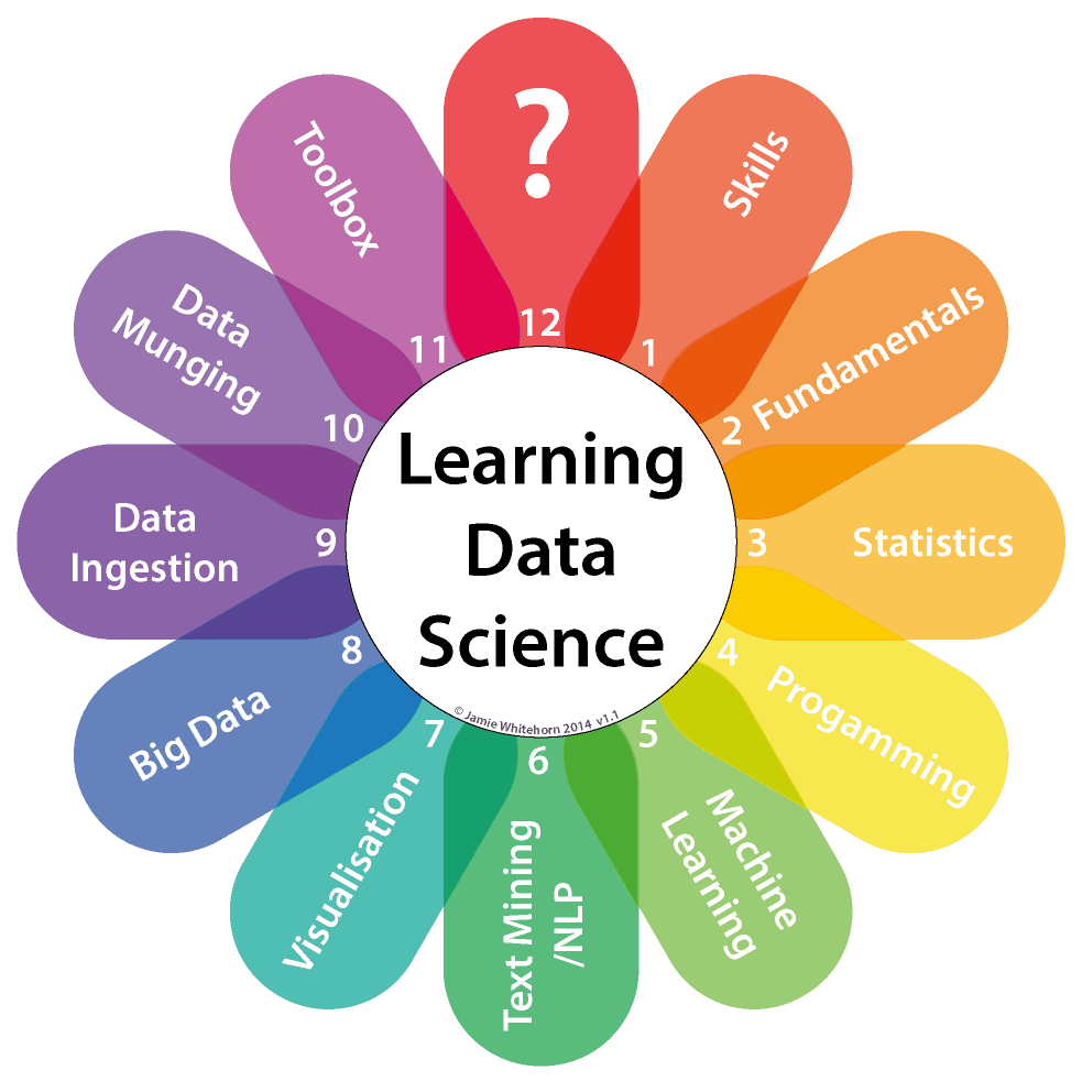 The Data Science Clock